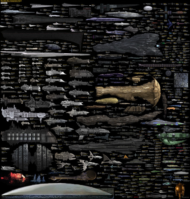 Every spaceship ever. To size.